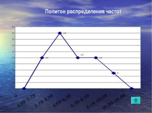 Полигон распределения частот