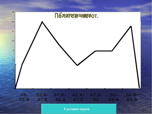 Гистограмма Полигон частот. К условию задачи