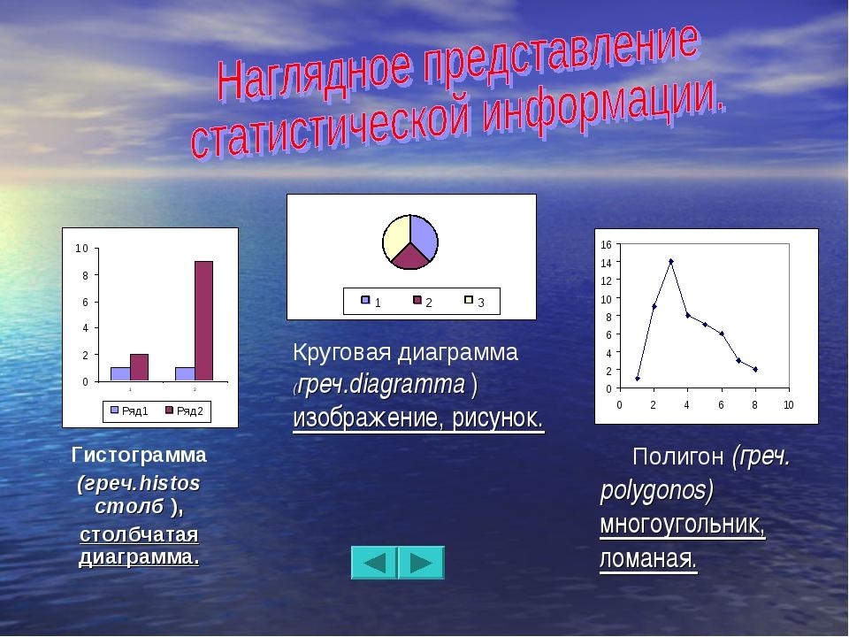 Гистограмма (греч.histos столб ), столбчатая диаграмма. Круговая диаграмма (г...