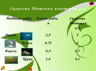 Скорости движения некоторых рыб Название рыбы Длина рыбы, м Скорость движения