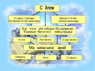 Сөзден құралады Бір-бірінен бөлек жазылады Бірінші сөзі бас әріппен жазылады