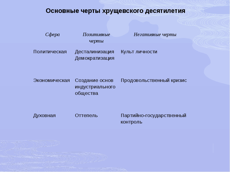 Основные черты хрущевского десятилетия СфераПозитивные чертыНегативные черт...
