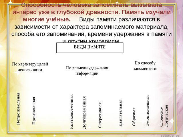 Способность человека запоминать вызывала интерес уже в глубокой древности. Па...