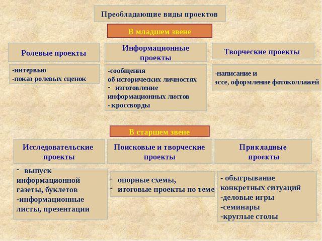 Преобладающие виды проектов В младшем звене Ролевые проекты Информационные пр...