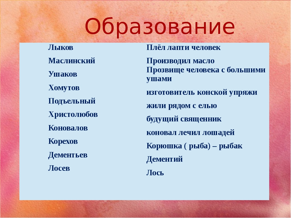 Образование фамилий Лыков Маслинский Ушаков Хомутов Подъельный Христолюбов Ко...