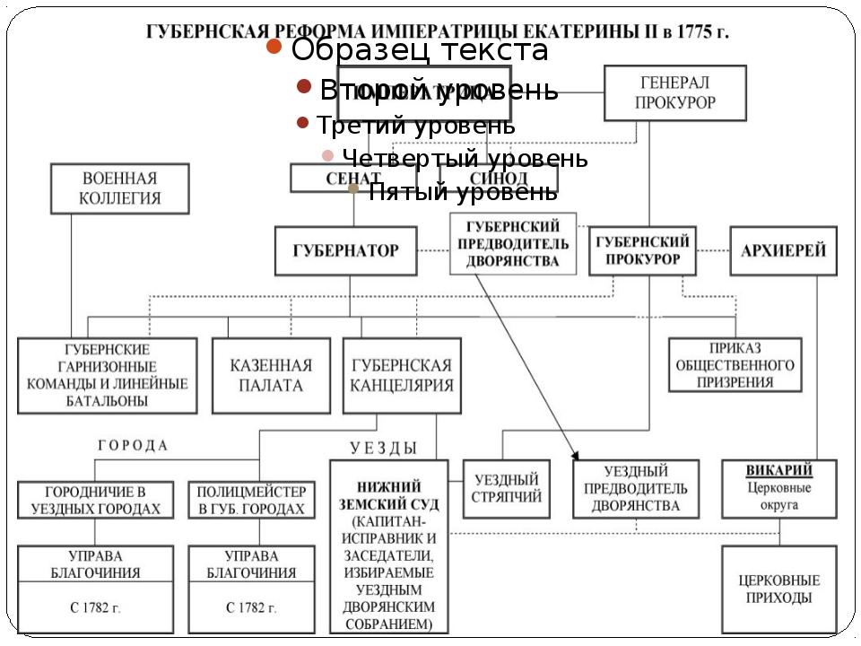 1775 г. - губернская реформа