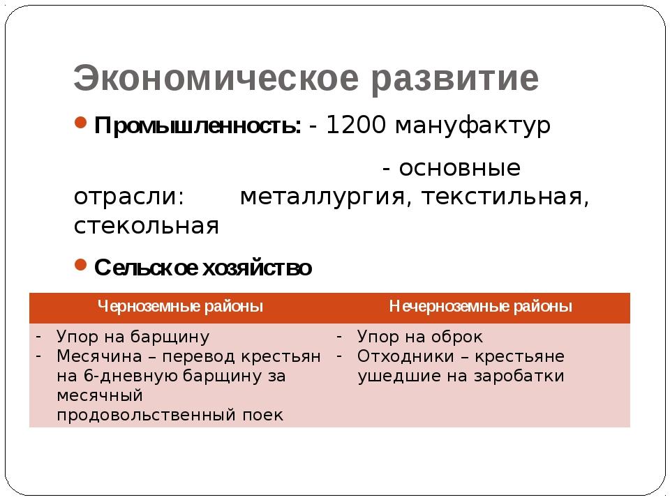 Экономическое развитие Промышленность: - 1200 мануфактур - основные отрасли:...