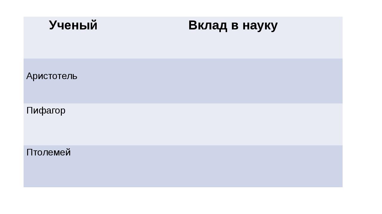 Ученый Вклад в науку Аристотель Пифагор Птолемей