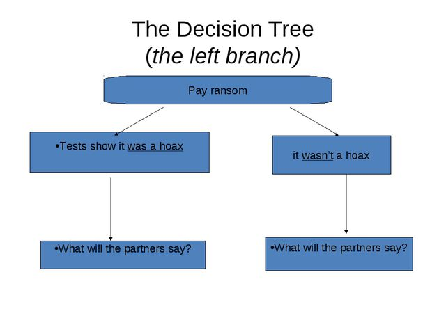 The Decision Tree (the left branch) Pay ransom Tests show it was a hoax it wa...