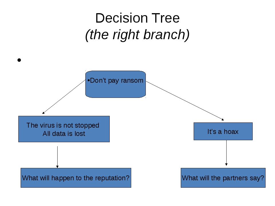 Decision Tree (the right branch) Don't pay ransom The virus is not stopped Al...