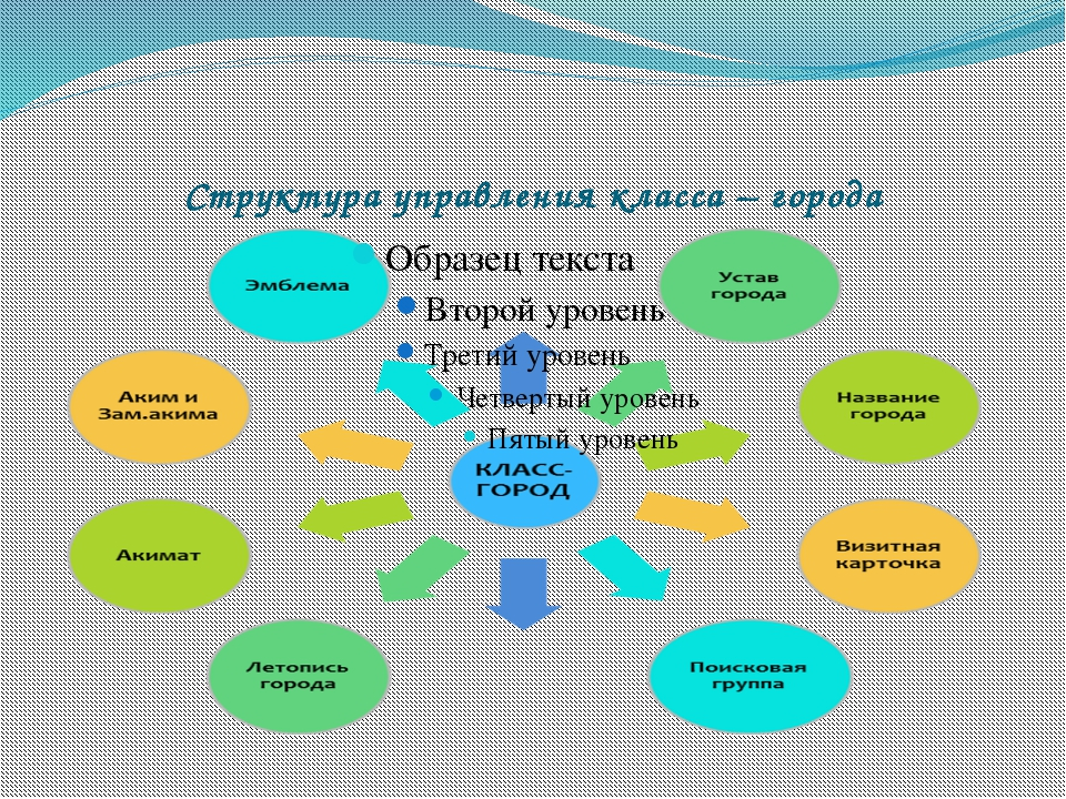 Структура управления класса – города