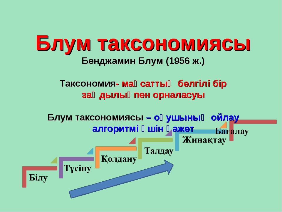 Блум таксономиясы Бенджамин Блум (1956 ж.) Таксономия- мақсаттың белгілі бір...