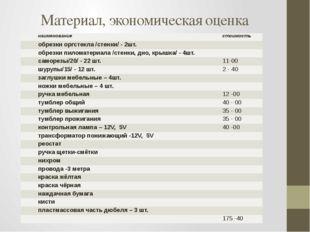Материал, экономическая оценка наименование стоимость обрезки оргстекла /стен