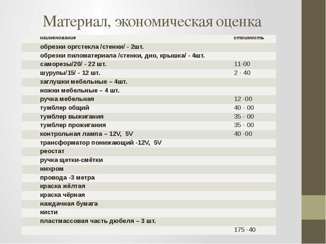 Материал, экономическая оценка наименование стоимость обрезки оргстекла /стен...