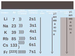 общая характеристика элементов I группы Общая характеристика элементов I гру