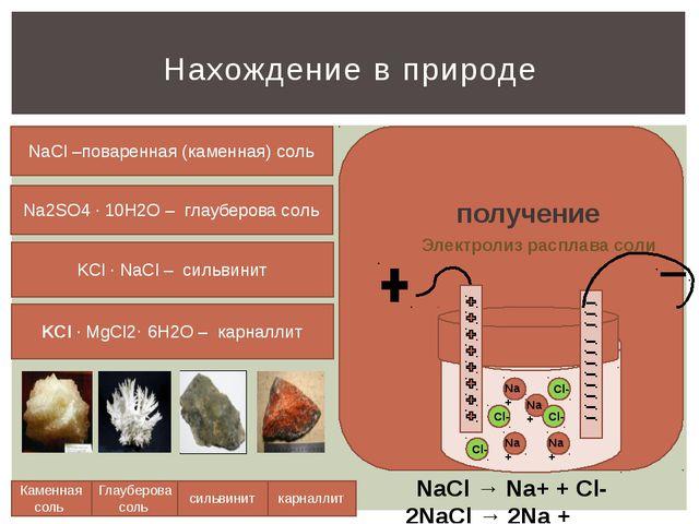 Нахождение в природе Каменная соль Глауберова соль сильвинит карналлит NaCl...
