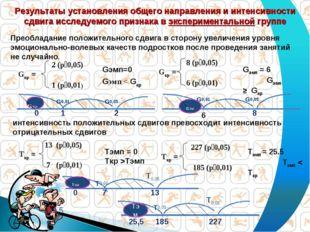 Тэмп = 25.5 Тэмп < Ткр Результаты установления общего направления и интенсивн
