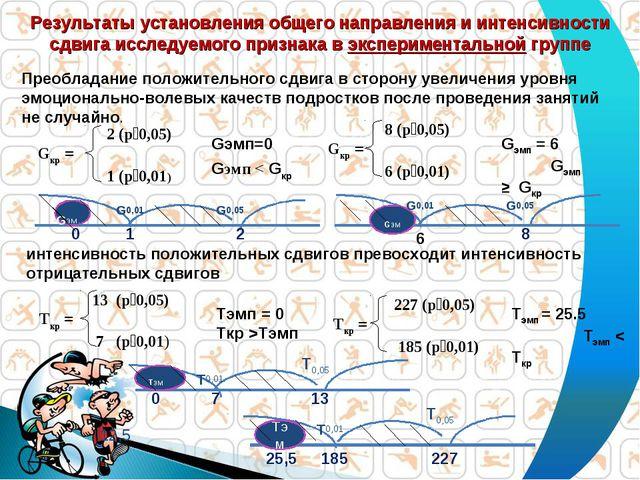 Тэмп = 25.5 Тэмп < Ткр Результаты установления общего направления и интенсивн...
