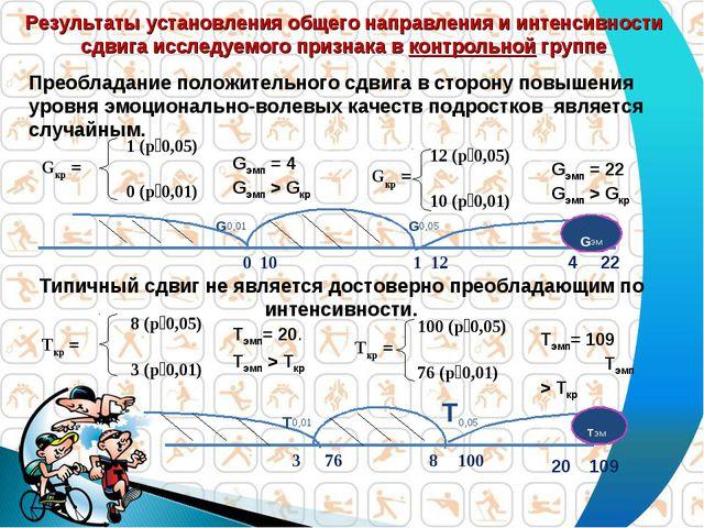 G0,01 Результаты установления общего направления и интенсивности сдвига иссл...