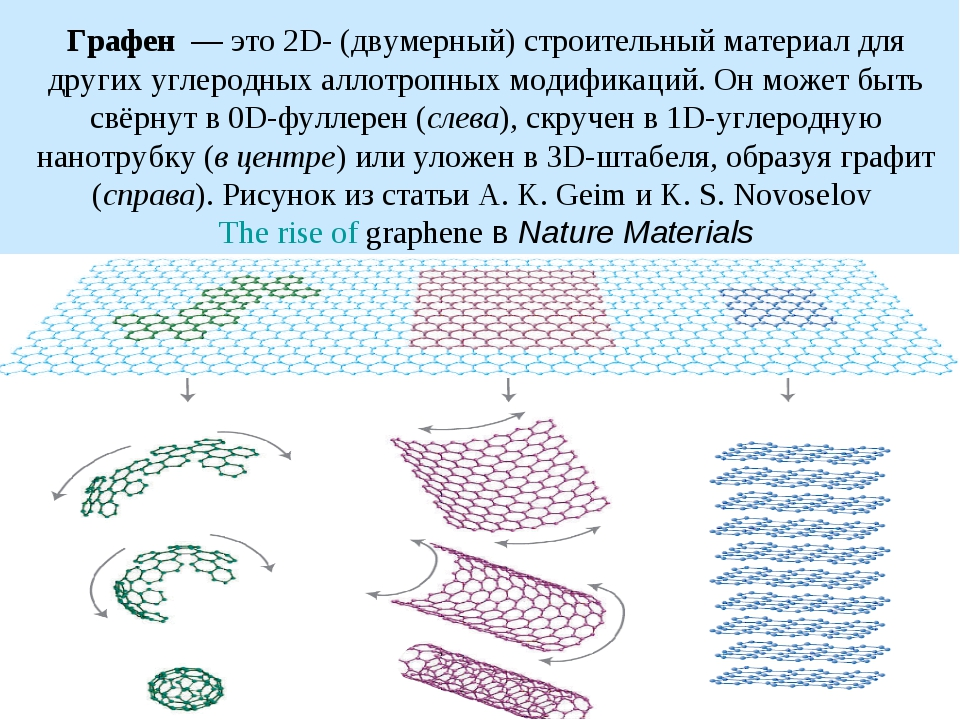 Графен — это 2D- (двумерный) строительный материал для других углеродных алл...