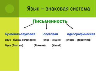 Язык – знаковая система Письменность буквенно-звуковаяслоговая идеографиче