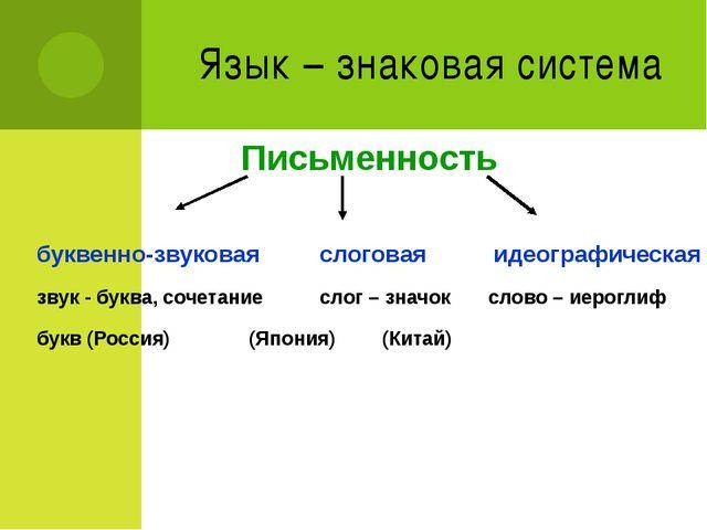Язык – знаковая система Письменность буквенно-звуковаяслоговая идеографиче...