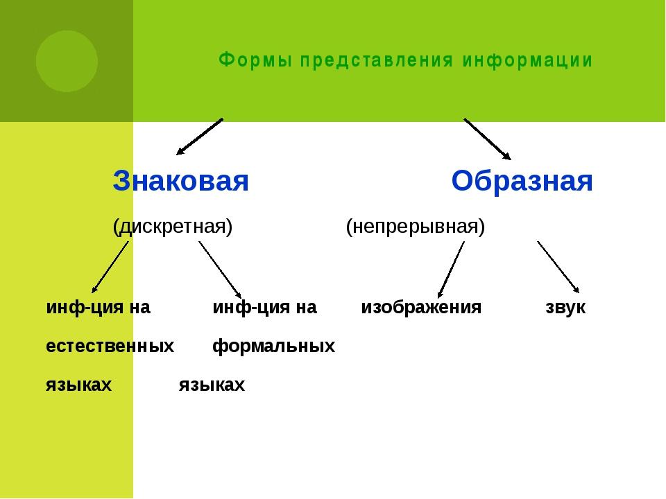 Формы представления информации Знаковая   Образная (дискретная) (н...