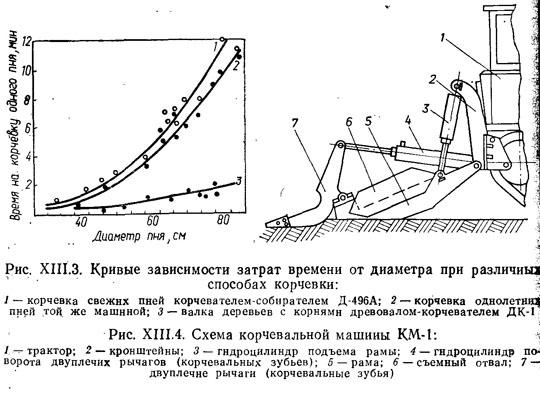 http://tinref.ru/000_uchebniki/04410_leso_proizvodstvo/003_mashini_i_oborud_lesozagatovok/000/149.jpg