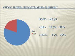 Всего – 20 уч. «ДА» – 16 уч. 80% «НЕТ» - 4 уч. 20%