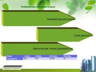 Гигиенические требования к уроку МБОУ СШ 9 Температурный режим Освещённость К