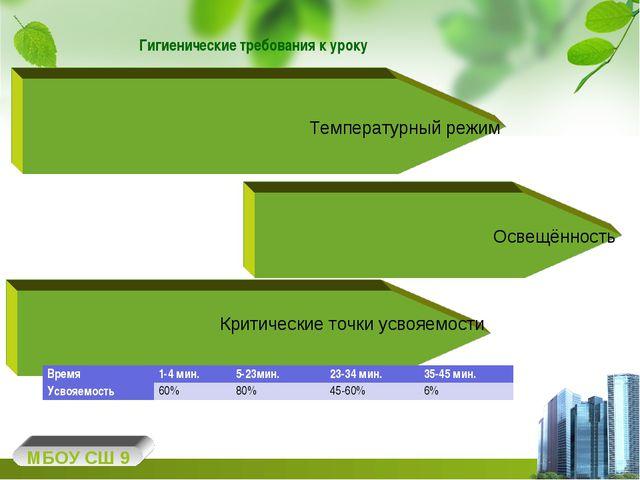 Гигиенические требования к уроку МБОУ СШ 9 Температурный режим Освещённость К...