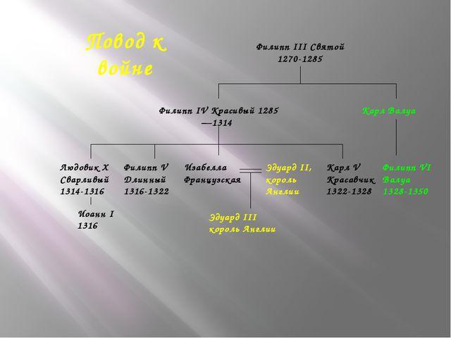 Повод к войне Филипп III Святой 1270-1285 Филипп IV Красивый 1285—1314 Людов...