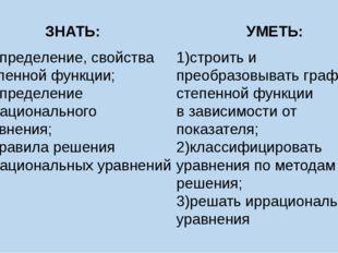 ЗНАТЬ: УМЕТЬ: 1)Определение, свойства степенной функции; 2)Определение ирраци