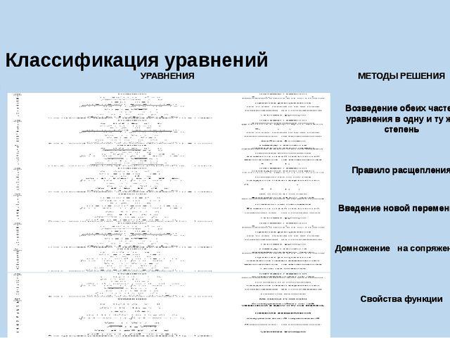 Классификация уравнений