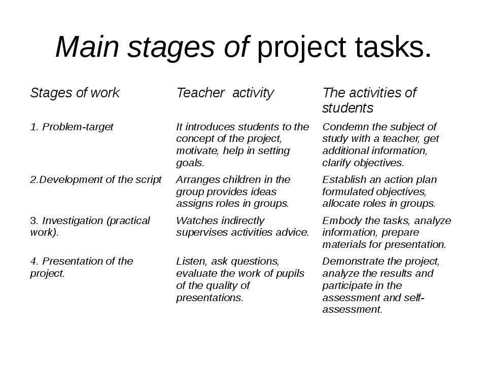 Main stages of project tasks. Stages of work Teacher activity The activities...
