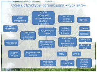 Схема структуры организации «Куох эйгэ» Клуб «Куох эйгэ» МОСП «Кюпский национ