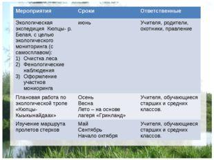 Мероприятия Сроки Ответственные Экологическая экспедицияКюпцы- р. Белая, с ц
