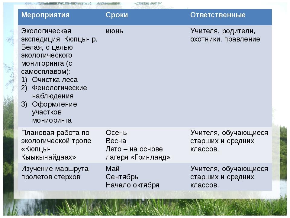 Мероприятия Сроки Ответственные Экологическая экспедицияКюпцы- р. Белая, с ц...