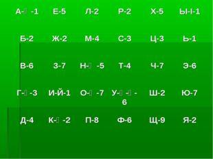 А-Ә-1Е-5Л-2Р-2Х-5Ы-І-1 Б-2Ж-2М-4С-3Ц-3Ь-1 В-6З-7Н-Ң-5Т-4Ч-7Э-6