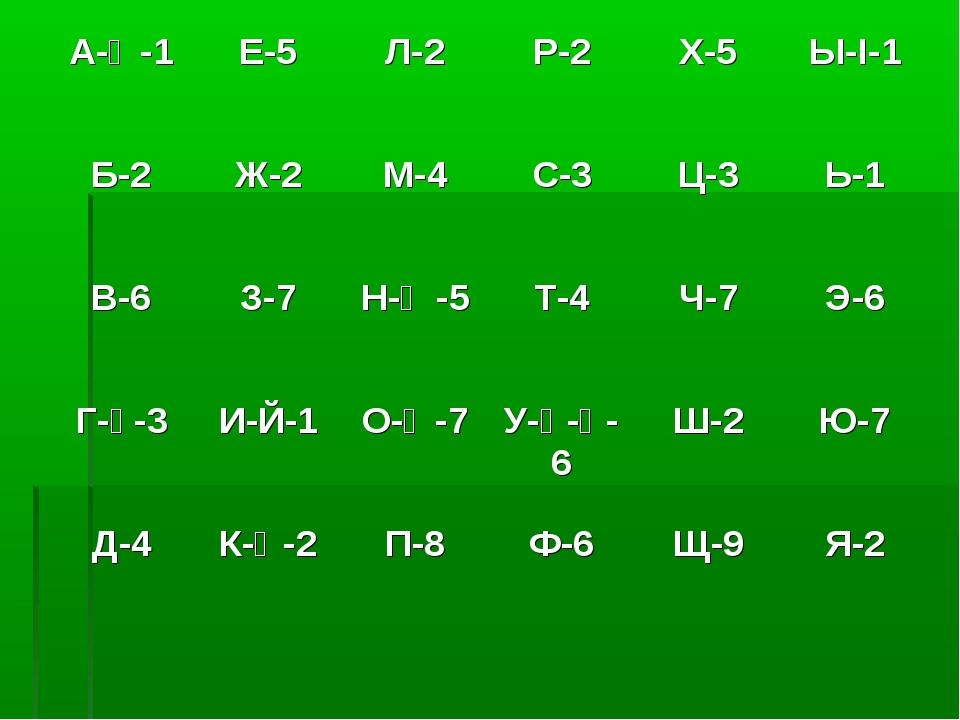 А-Ә-1Е-5Л-2Р-2Х-5Ы-І-1 Б-2Ж-2М-4С-3Ц-3Ь-1 В-6З-7Н-Ң-5Т-4Ч-7Э-6...