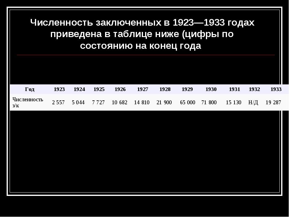 Численность заключенных в 1923—1933 годах приведена в таблице ниже (цифры по...