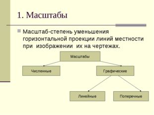 1. Масштабы Масштаб-степень уменьшения горизонтальной проекции линий местност