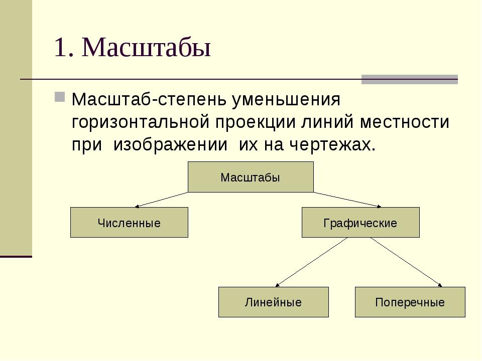1. Масштабы Масштаб-степень уменьшения горизонтальной проекции линий местност...