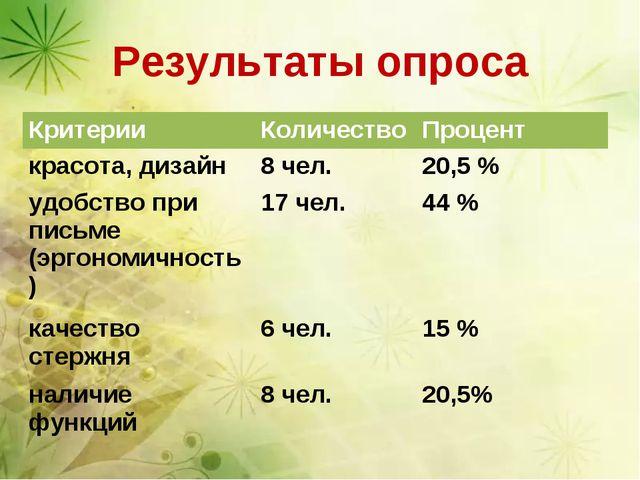 Результаты опроса КритерииКоличествоПроцент красота, дизайн8 чел.20,5 % у...