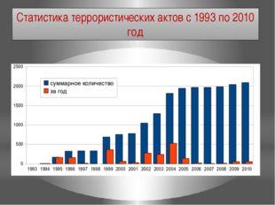 Статистика террористических актов с 1993 по 2010 год