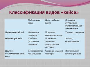 Классификация видов «кейса»  Содержание кейса Цель создания кейса Основная о