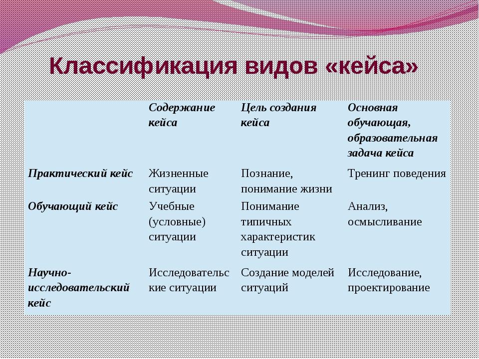 Классификация видов «кейса»  Содержание кейса Цель создания кейса Основная о...