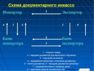 Схема документарного инкассо 1 – отгрузка товара; 2 – передача документов для