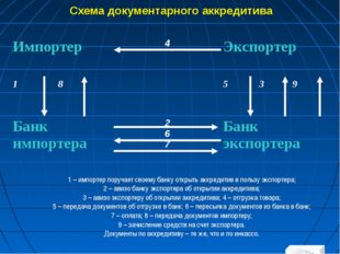 Схема документарного аккредитива 1 – импортер поручает своему банку открыть а
