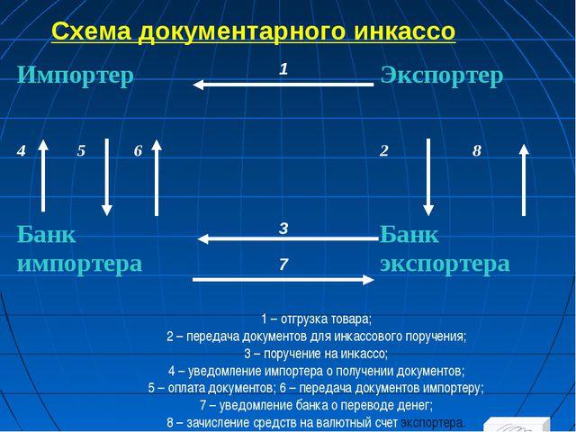 Схема документарного инкассо 1 – отгрузка товара; 2 – передача документов для...